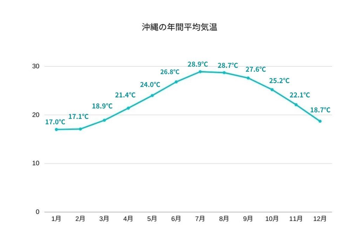 沖縄の年間平均気温
